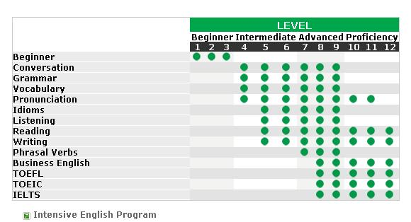 多倫多Hansa語言學校-分級表