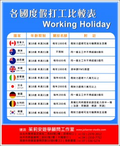 working holiday all countries