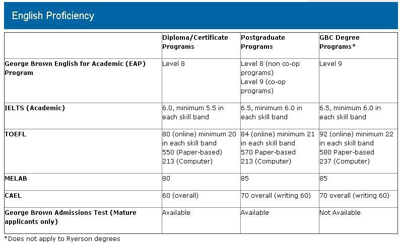 GBC English Proficiency