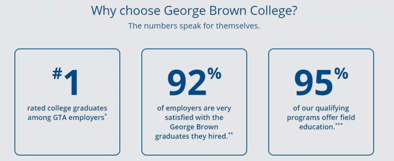 GBC-喬治布朗學院