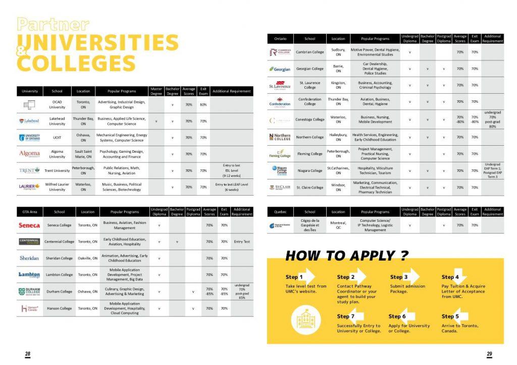 UMC多倫多語言學校-pathway 合作學院大學