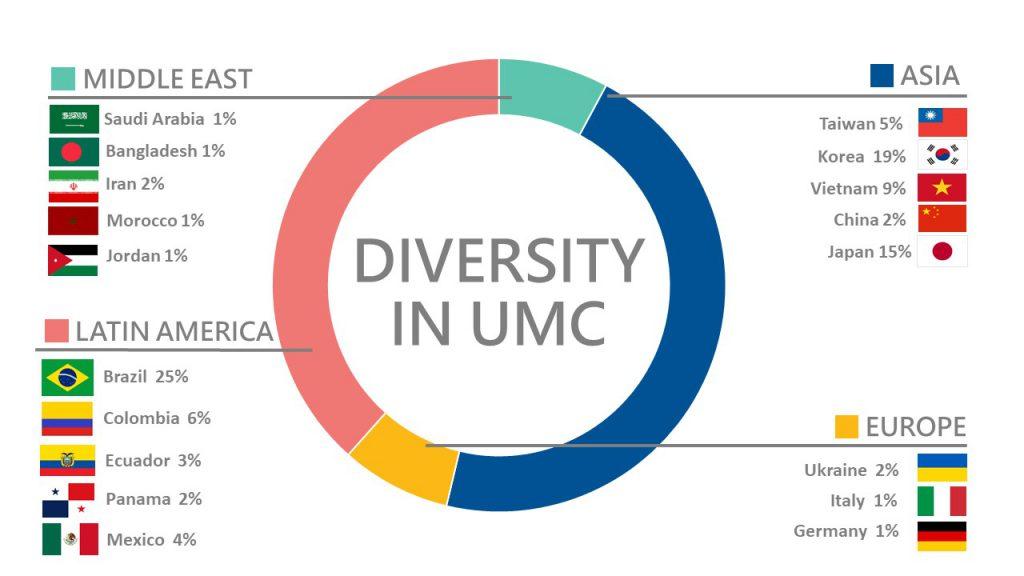UMC多倫多語言學校-國籍比例