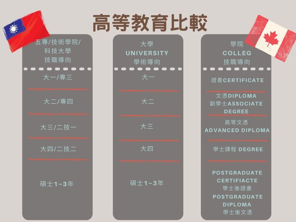 加拿大學制 -高等教育